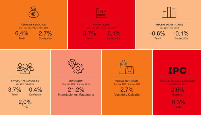 cityc, sector textil, sector de la confección en España, facturación textil, facturación confección, producción textil, producción de confección