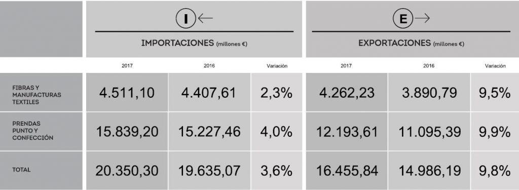 CITYC, Avance comercio exterior España , Coyuntura Textil – Confección España, Centro de Información Textil y de la Confección , datos enero 2018,