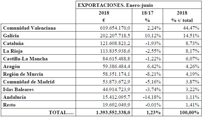 calzado, calzado español, importación de calzado, exportación de calzado, primer semestre 2018, FICE, Shoes from Spain