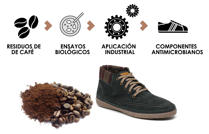 Coffee Grounds Shoes, CTCR, posos de café, Centro Tecnológico del Calzado de La Rioja, suelas de zapato, Coffee Grounds Shoes, CTCR, posos de café, Centro Tecnológico del Calzado de La Rioja, suelas de zapato,
