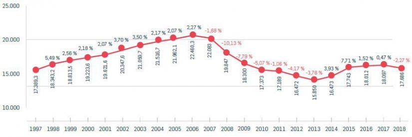 Evolución de la Facturación del Comercio Textil en España (En millones de euros)