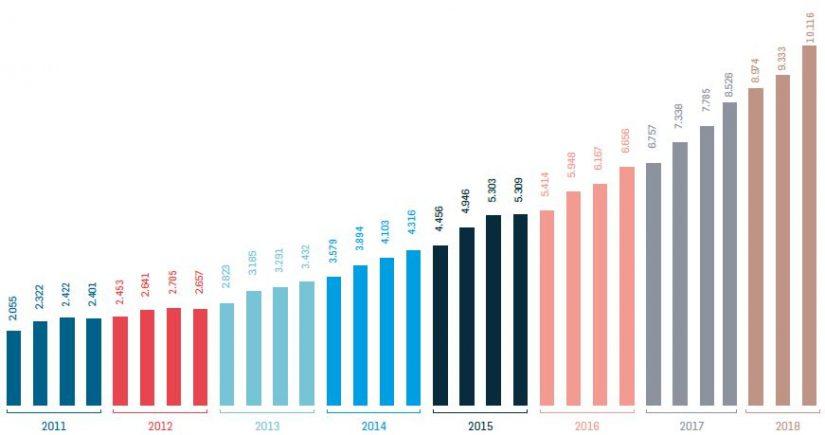 Evolución Trimestral del Volumen de Negocio eCommerce en España