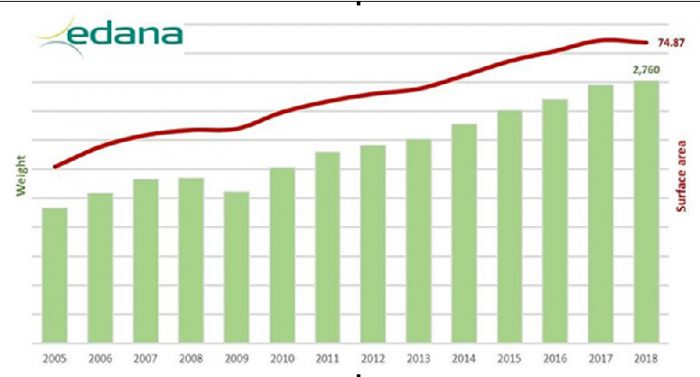 Edana, no-tejidos, Pierre Wiertz, 2018 European Nonwovens Production and Deliveries