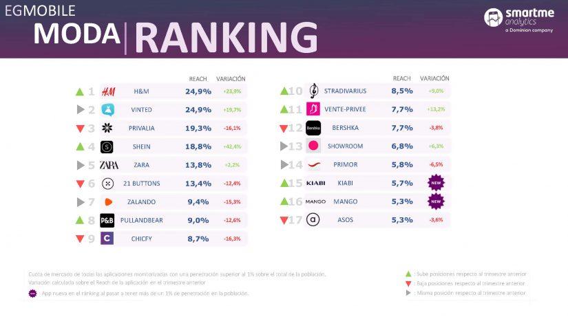 H&M , App de moda,  Vinted ,EGMobile, Estudio General Mobile, Smartme Analytics