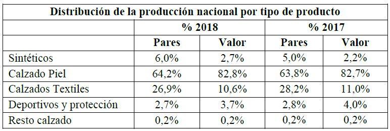 Producción nacional de calzado, calzado, FICE, Federación de Industrias del Calzado Español,