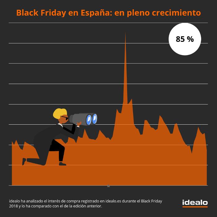 Idealo.es, idealo, Black Friday, descuentos,