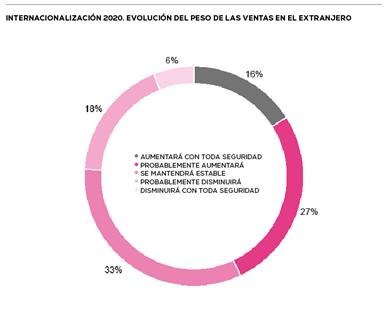 Barómetro, X Barómetro de Empresas de Moda en España, sector moda post-Covid, veepee, barómetro veepee