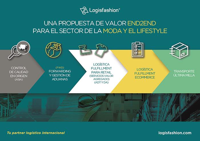 Logisfashion, logística end to end, logística, logística moda, stock, control de stock, supply chain
